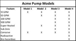 Pump Models Table - How to Cut Product Development and Rollout Costs with CPQ