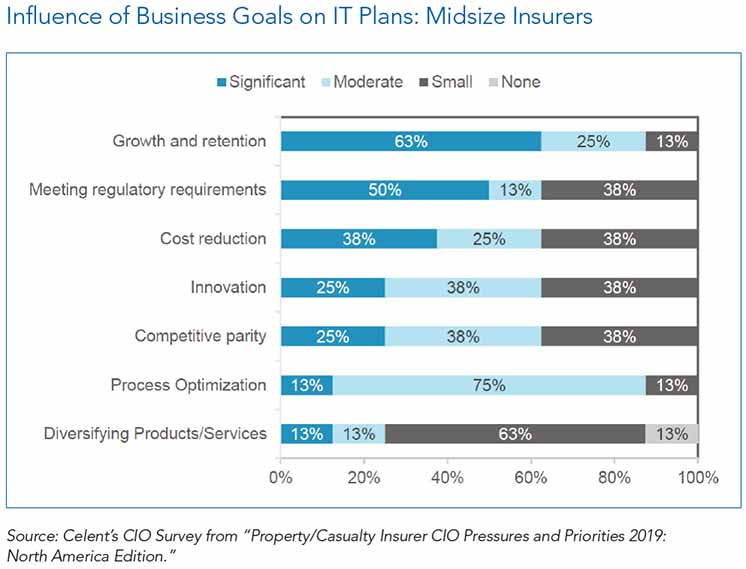 Growth and Retention Impact Property/Casualty Insurers' IT