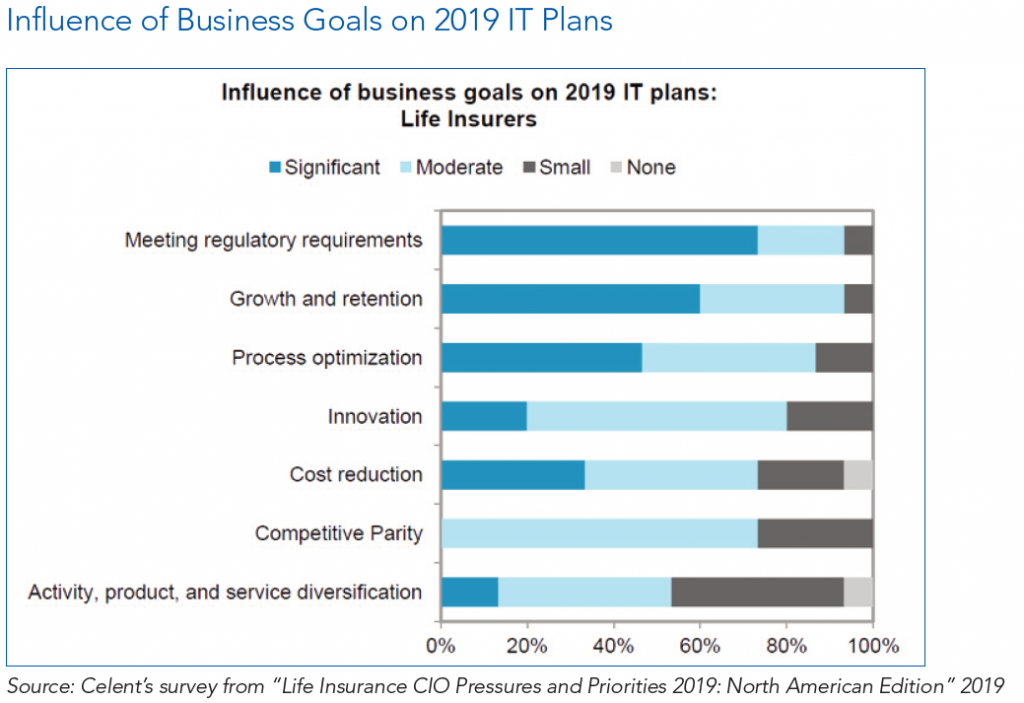 Influence of Business Goals on 2019 IT Plans