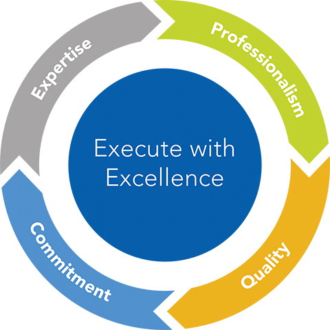 Execute with Excellence: Expertise, Professionalism, Quality, Commitment